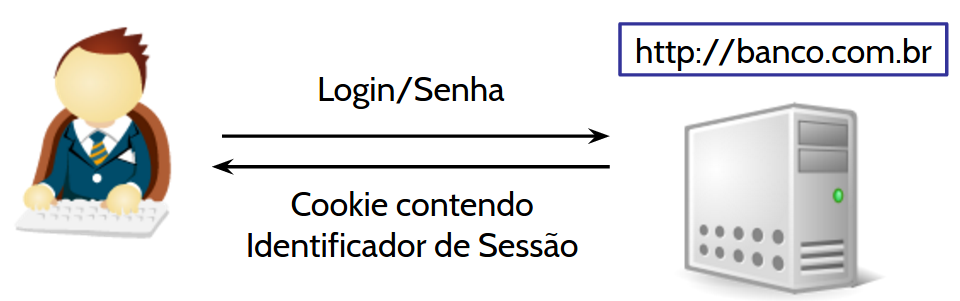 CSRF - Login