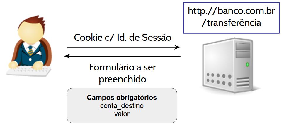CSRF - Formulário de Transferência