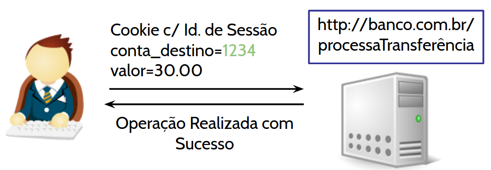 CSRF - Realiza Transferência
