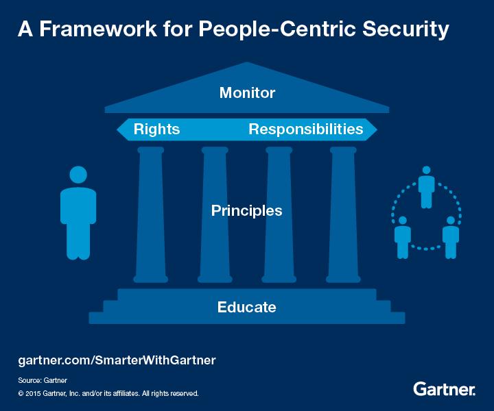 Gartner Framework