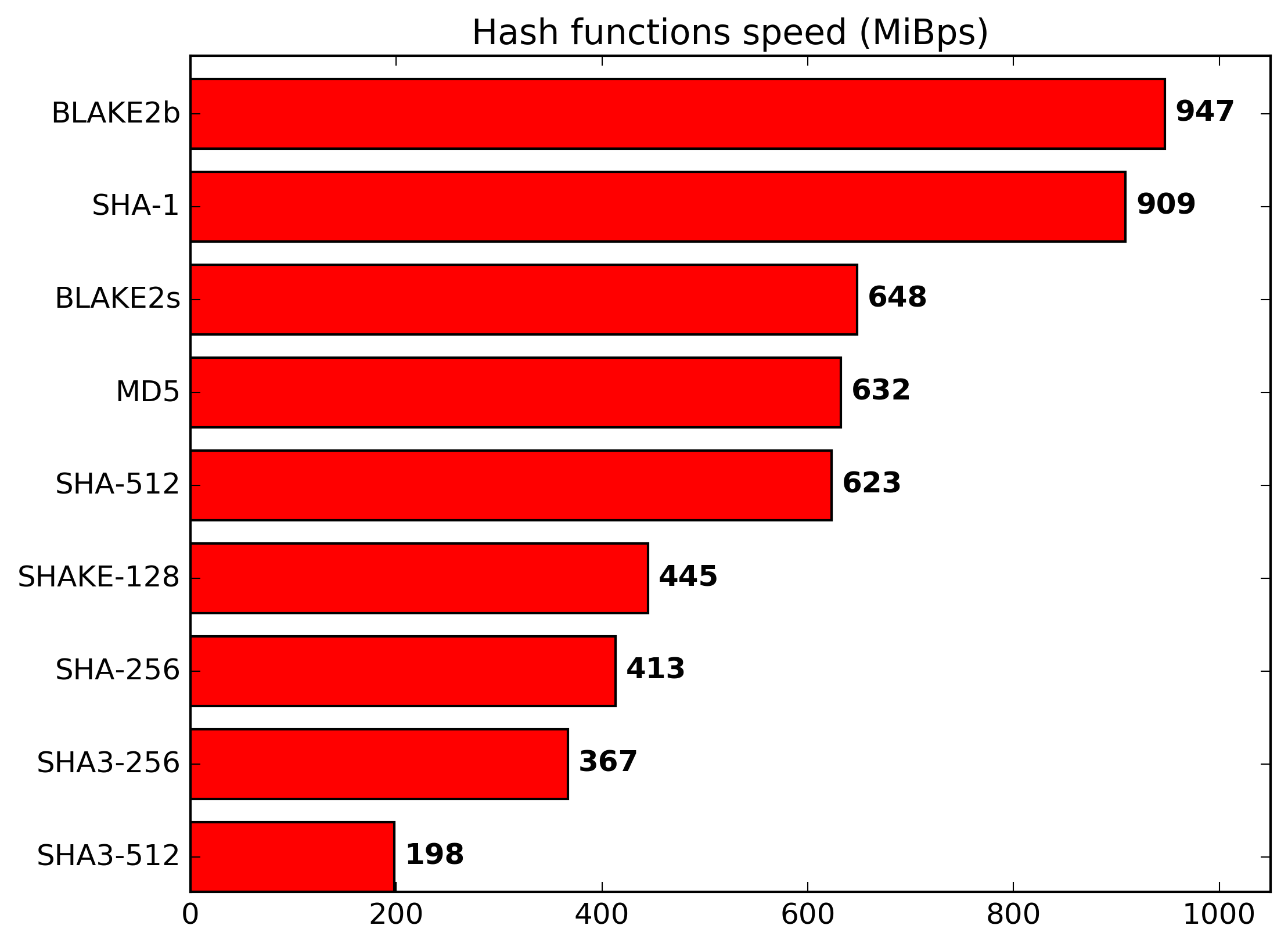 Hash Functions Speed Benchmarking